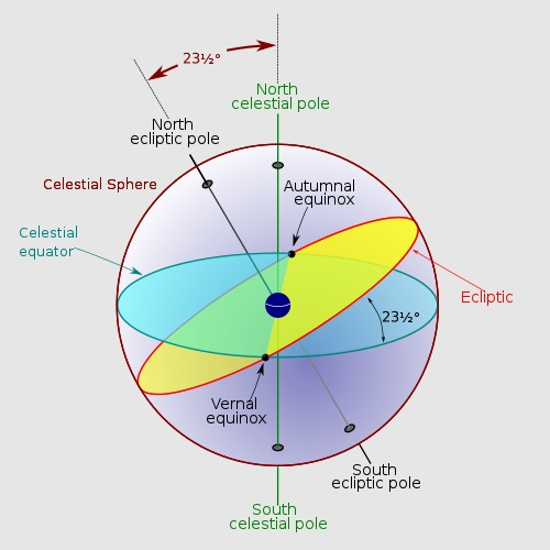 Celestial Sphere - Wikipedia Commons