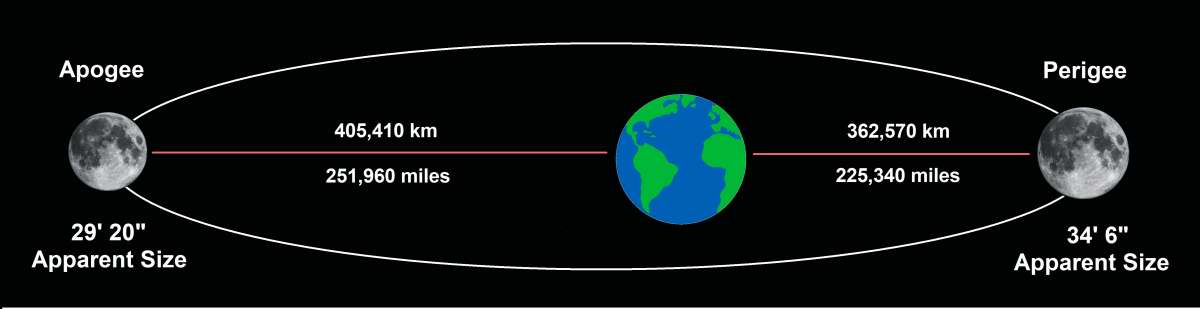 Moon's elliptial orbit around the Earth. MAS Diagram.