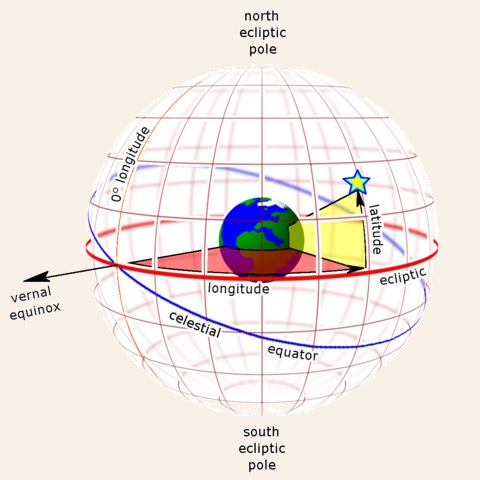 Celestial Coordinates - Wikipedia Commons