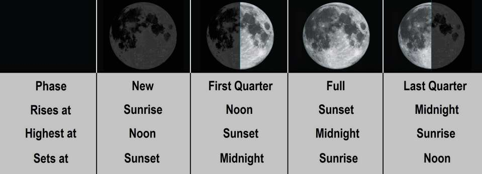 Moon Phases, Rise, Set, Highest in the sky. Milwaukee Astronomical Society diagram and images